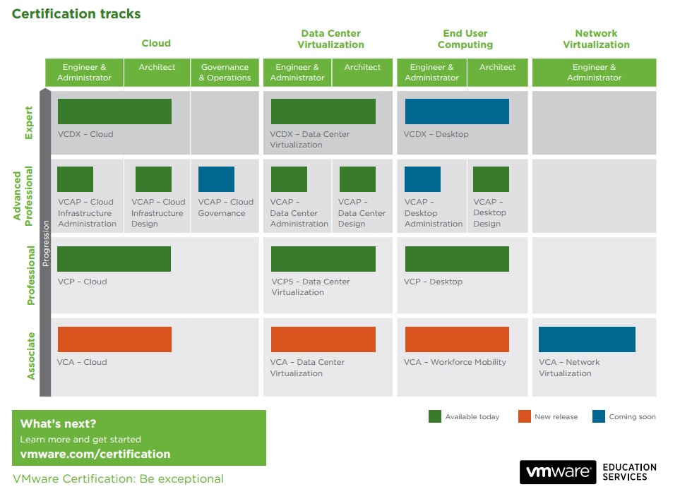 VMware Certification Roadmap - Click for Large